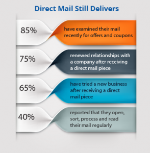 Direct-Mail-Infographic